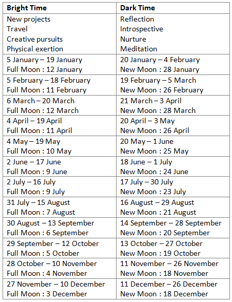 HART Holistic Support Moon Phases 2017